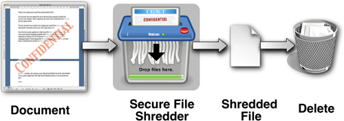 Reliable, convenient, safe, and easy-to-use, High Secure Shredder has set the world standard for high quality engineering. With High Secure Shredder all traces of your documents are gone.